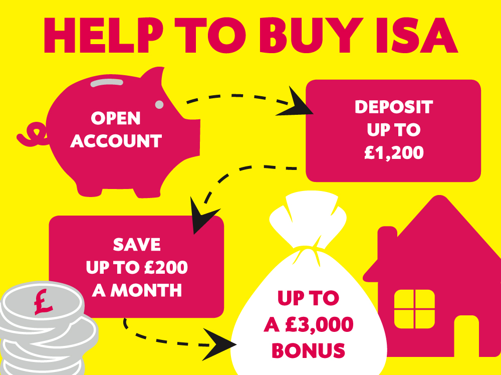 help to buy isa